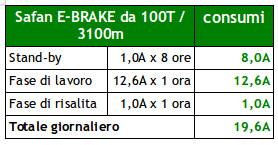 consumi e-brake
