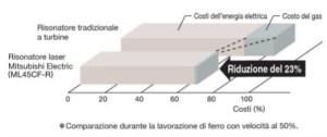 Schema della comparazione dei consumi tra risonatore tradizionale a turbine e risonatore laser Mitsubishi