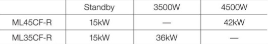 Tabella dei consumi di potenza del risonatore a 3 assi Mitsubishi