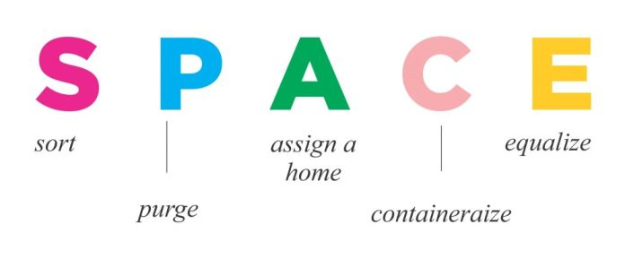 But what do you do when you have a naturally messy and unorganized child? You teach them a simple step by step method called Julie Morgenstern's SPACE system. SPACE is an acronym that stands for sort, purge, assign a home, containerize, and equalize.