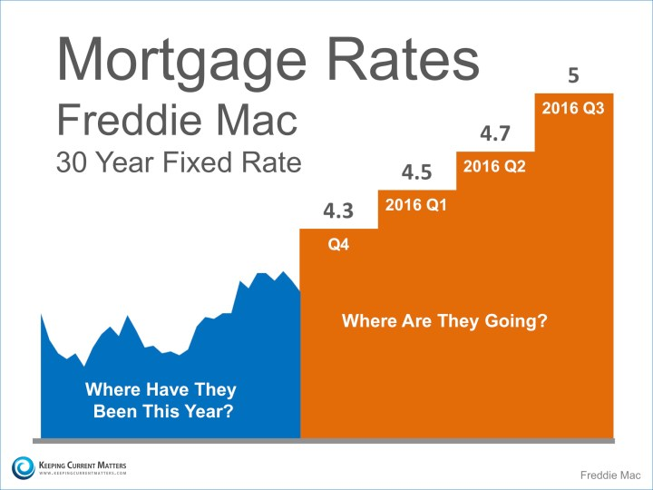 Mortgage-Rate-projections_KCM