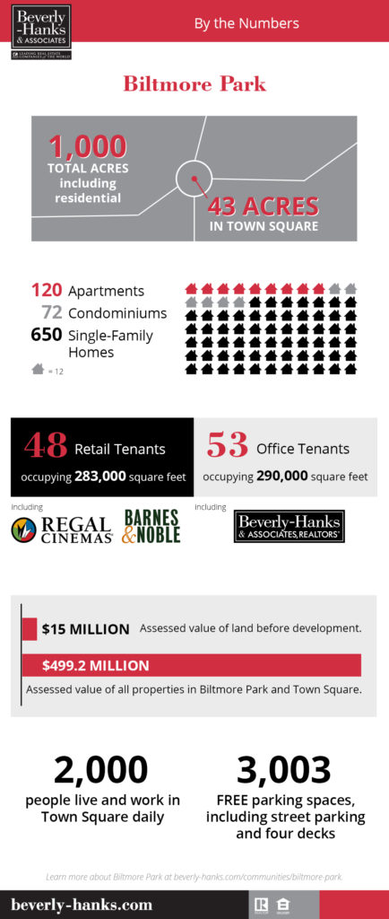 Biltmore Park, by the numbers.