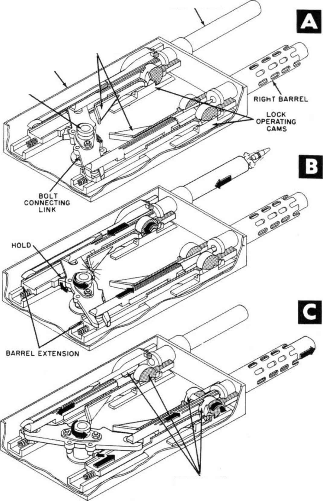 Longrecoil Mechanisms