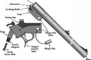 Encore Nomenclature  Thompson Center Encore Rifle