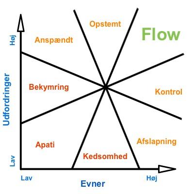 Flow evner og udfordringer diagram