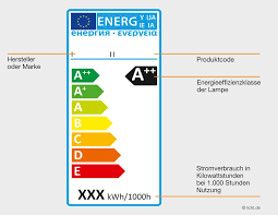 EU Energielabel Lampen