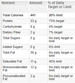 Macros for low-carb crock pot pizza