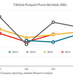 t mobile postpaid phone net adds by quarter [ 1120 x 896 Pixel ]
