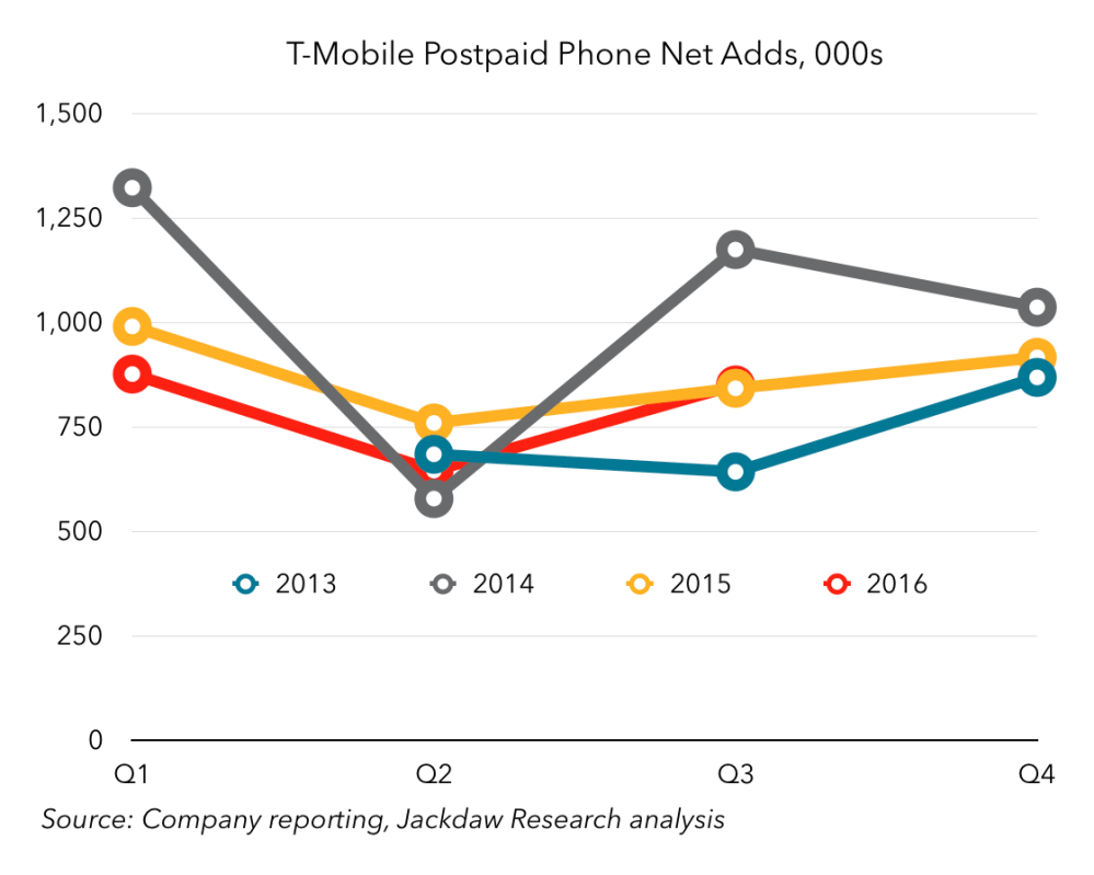 medium resolution of t mobile postpaid phone net adds by quarter