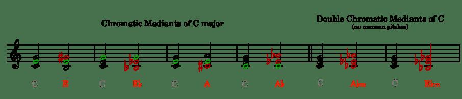 chromatic mediants of C major