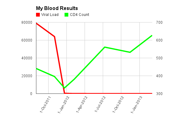 Latest blood results march 2013 beyondpositive