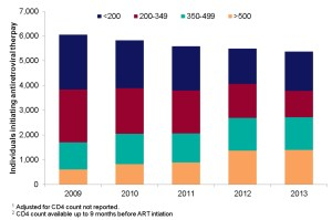 Number of adults starting ART by CD4 count at initiation; UK 2009-13 (Source: Public Health England)