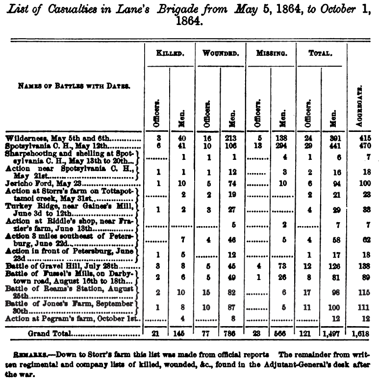 List of Casualties in Lane's Brigade from May 5, 1864, to October 1, 1864.