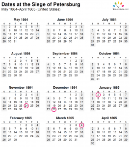 A calendar of dates in 1864-1865 for the Siege of Petersburg.