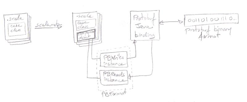 Generating protobuf formats with scala.meta macros