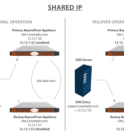 diagram showing how shared ips work with the secure remote access appliance in a failover situation [ 2383 x 1617 Pixel ]