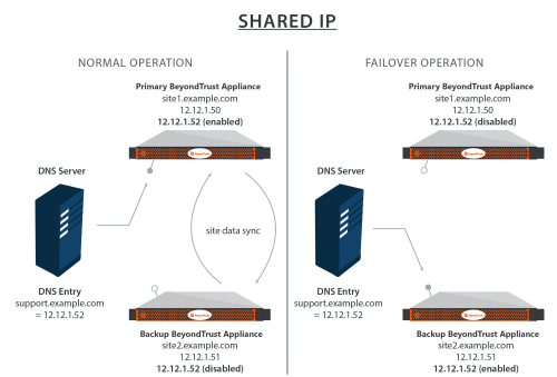 small resolution of diagram showing how shared ips work with the secure remote access appliance in a failover situation