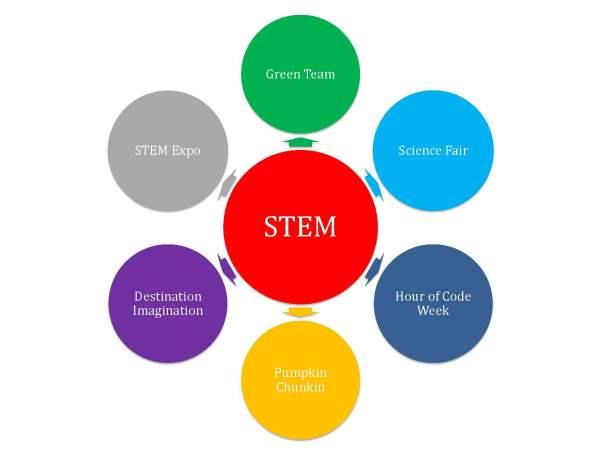 Bubble Diagram for Stem Education