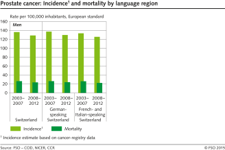 small resolution of prostate cancer incidence and mortality by language region