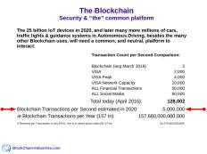TpS - Transactions per Second