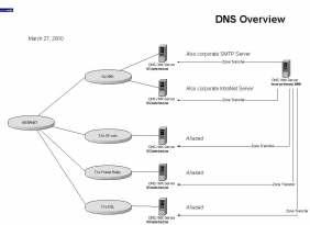 DNS Server & Zone Transfer Design