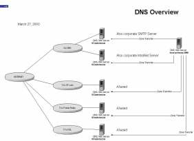 DNS Server & Zone Transfer Design