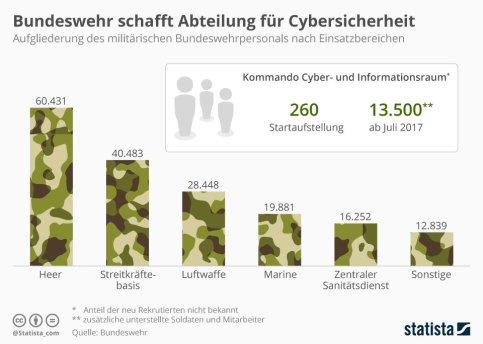 In der Grafik ist zu sehen, wie das militärische Personal noch im März 2017 zusammensetzt. Zusätzlich wird aufgezeigt, wie sich die Mitarbeiterzahl des Kommandos Cyber- und Informationsraum in diesem Jahr entwickelt.