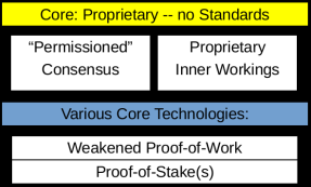NOT Blockchain: Proof-of-Stake