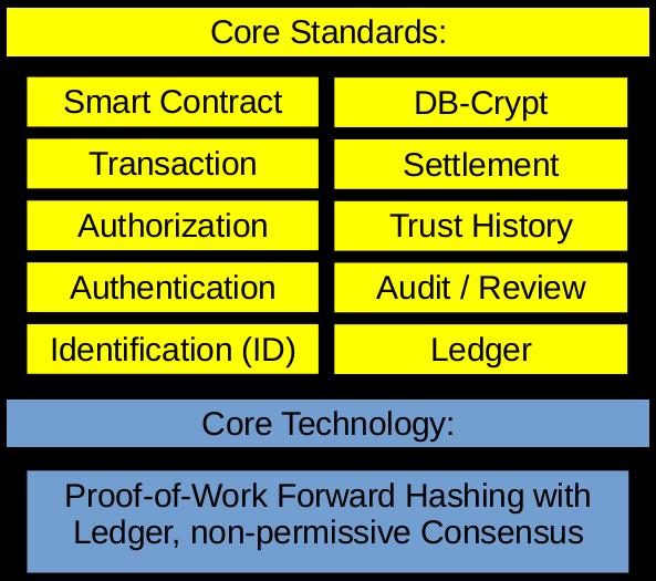 Blockchain: Proof-of-Work
