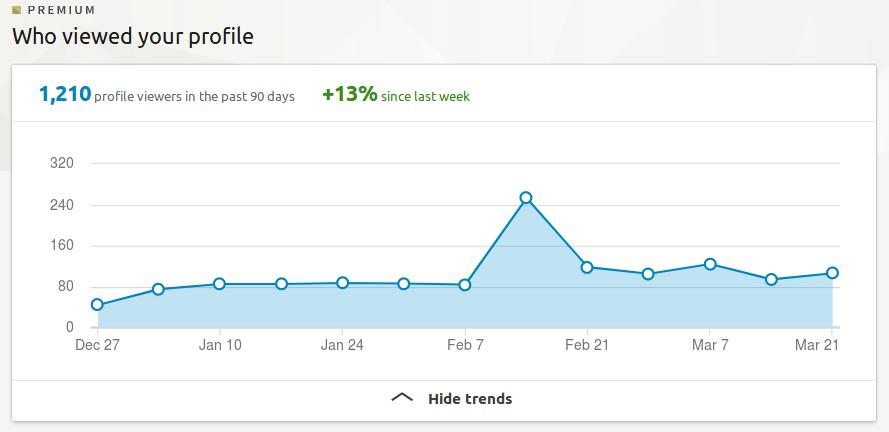 LinkedIn Profile Views as of 21 MAR 2018
