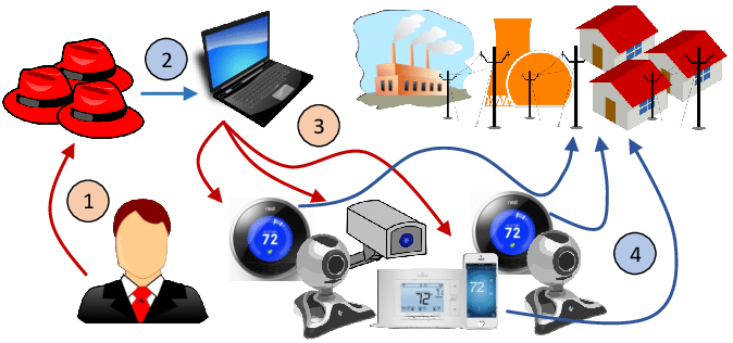 Over Nine Million Cameras And DVRs Open To APTs, Botnet Herders, And