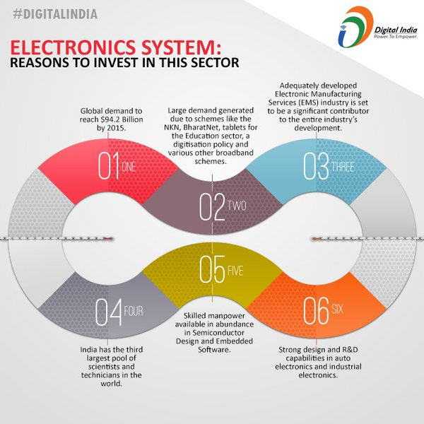 6 Reasons to Invest in India's Electronics Sector