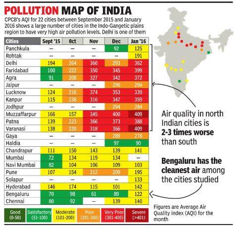 Air Pollution in Indian Cities 2015 2016_TOI
