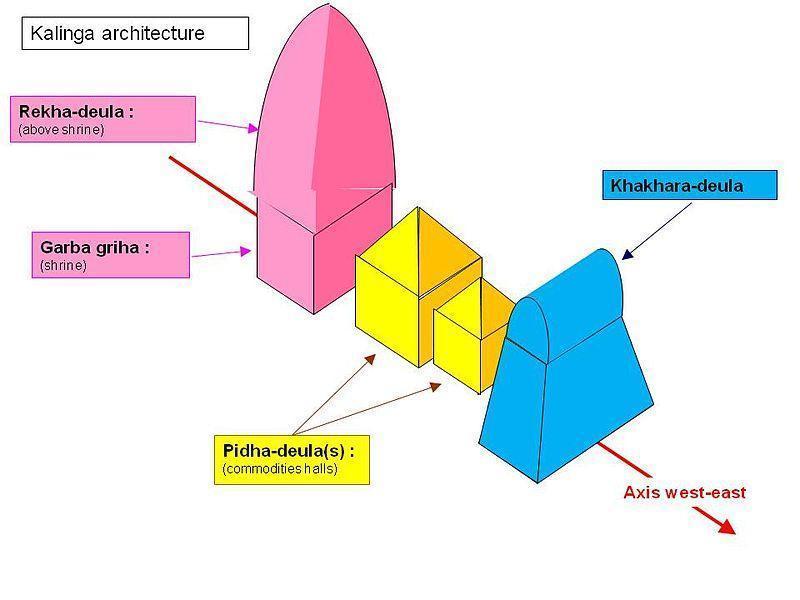 Simplified_schema_of_Kalinga_architecture