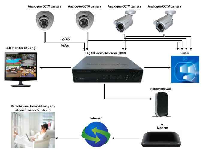 Security Alarm System Wiring Diagram