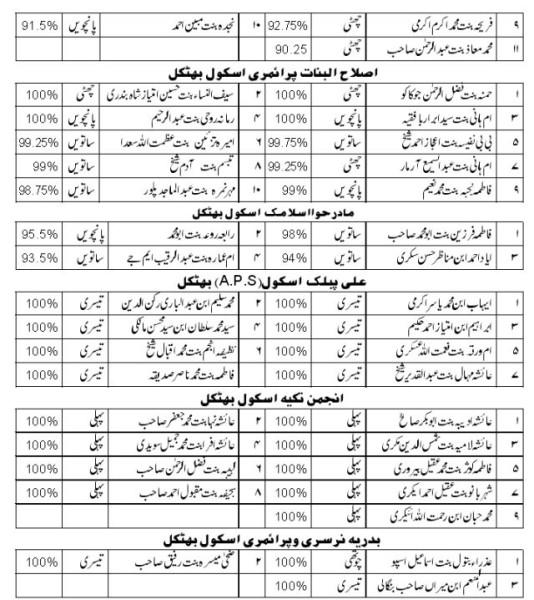Islamiyat 2013 results declared » Bhatkallys.com