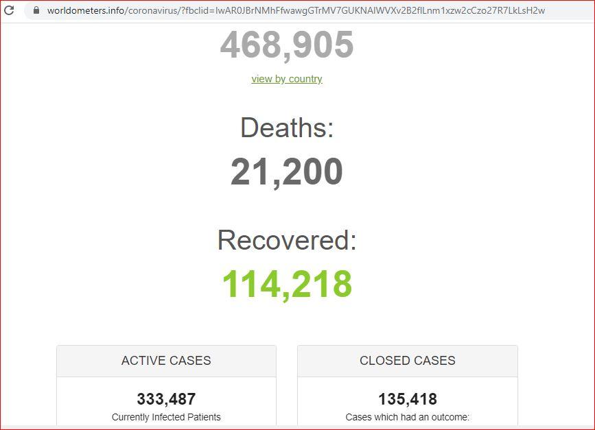 कोरोनाबाट विश्वभर २१ हजारबढीकाे मृत्यु, संक्रमितकाे संख्या ४ लाख ६८ हजार पुग्याे