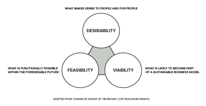 IDEO Human Centered Design Process