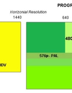 Chart illustrating the relative frame dimensions of different video formats in progressive and interlace also image  primer from aspect ratios to rates    rh bhphotovideo