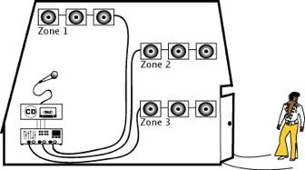 pa system speaker wiring diagram 2003 dodge ram headlight b h guide to understanding the basics of distributed audio systems now paging everyone who s curious about installed sound