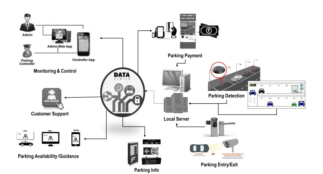 Upcoming Smart Parking Management System to have options