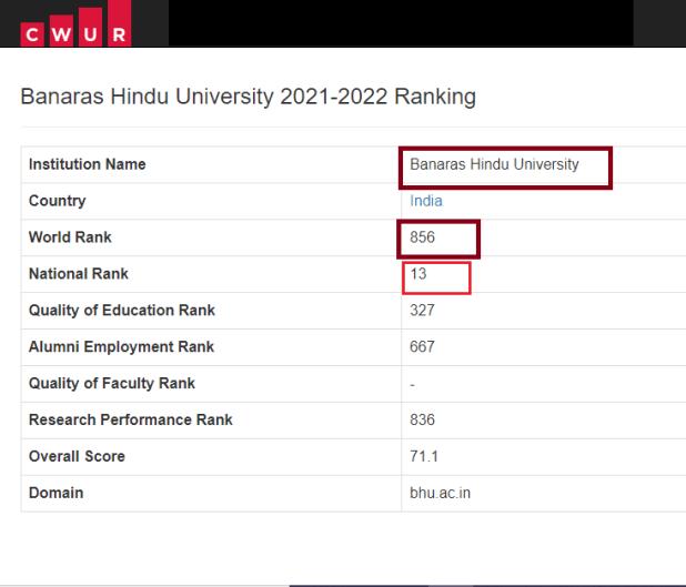 BHU CWUR Ranking 2021