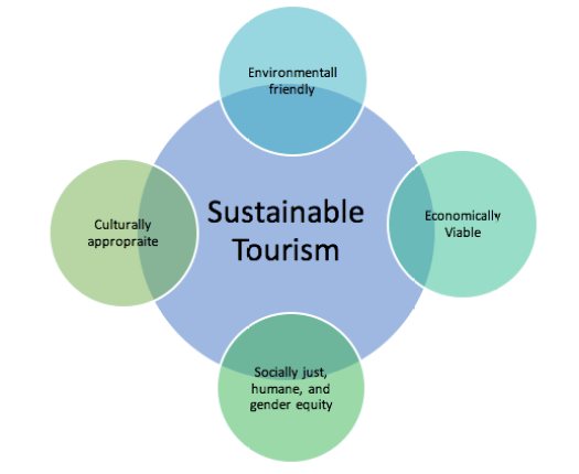 Sustainable Tourism | Bhutan Sustainable Tourism Society