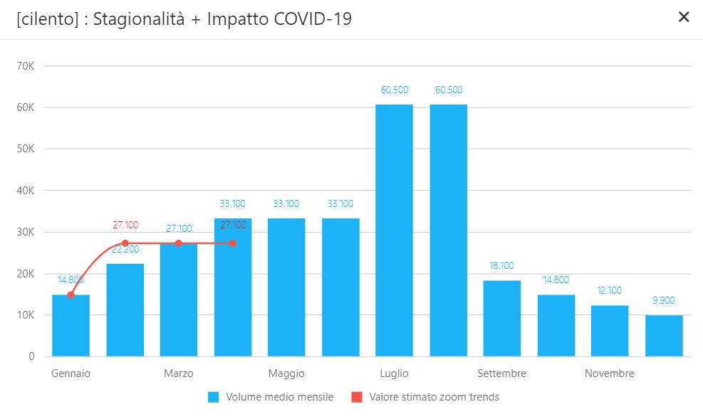 Cilento - impatto Covid-19