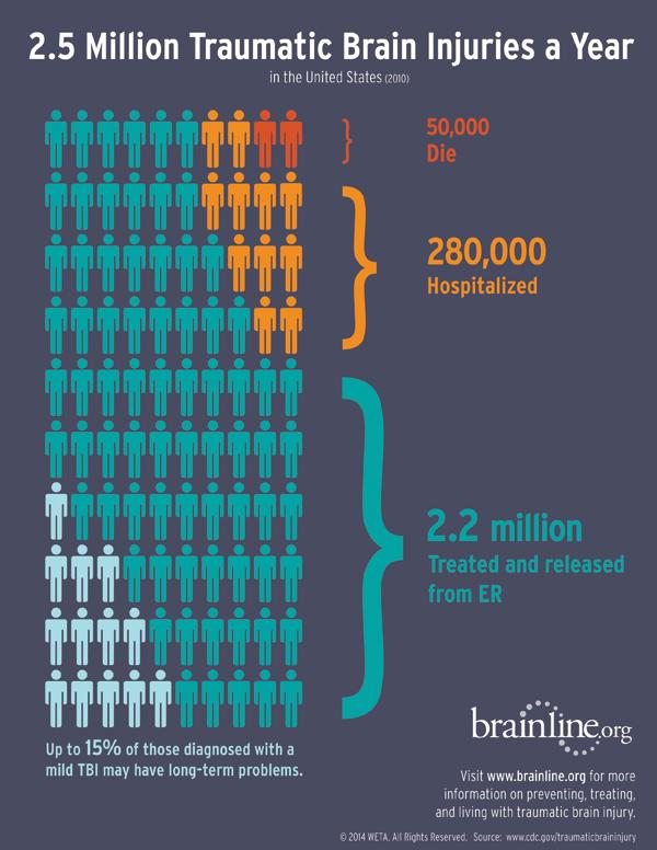 Brain Injury : Diffuse Axonal