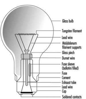 Types Of Incandescent Lamp