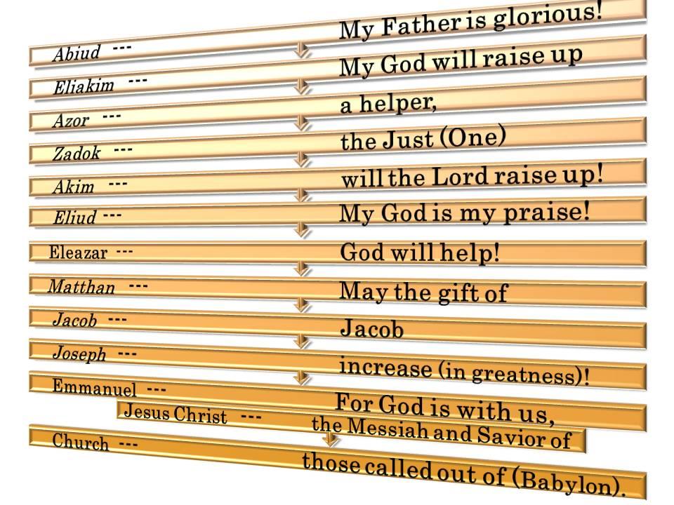 Online Scripture Adam To Noah