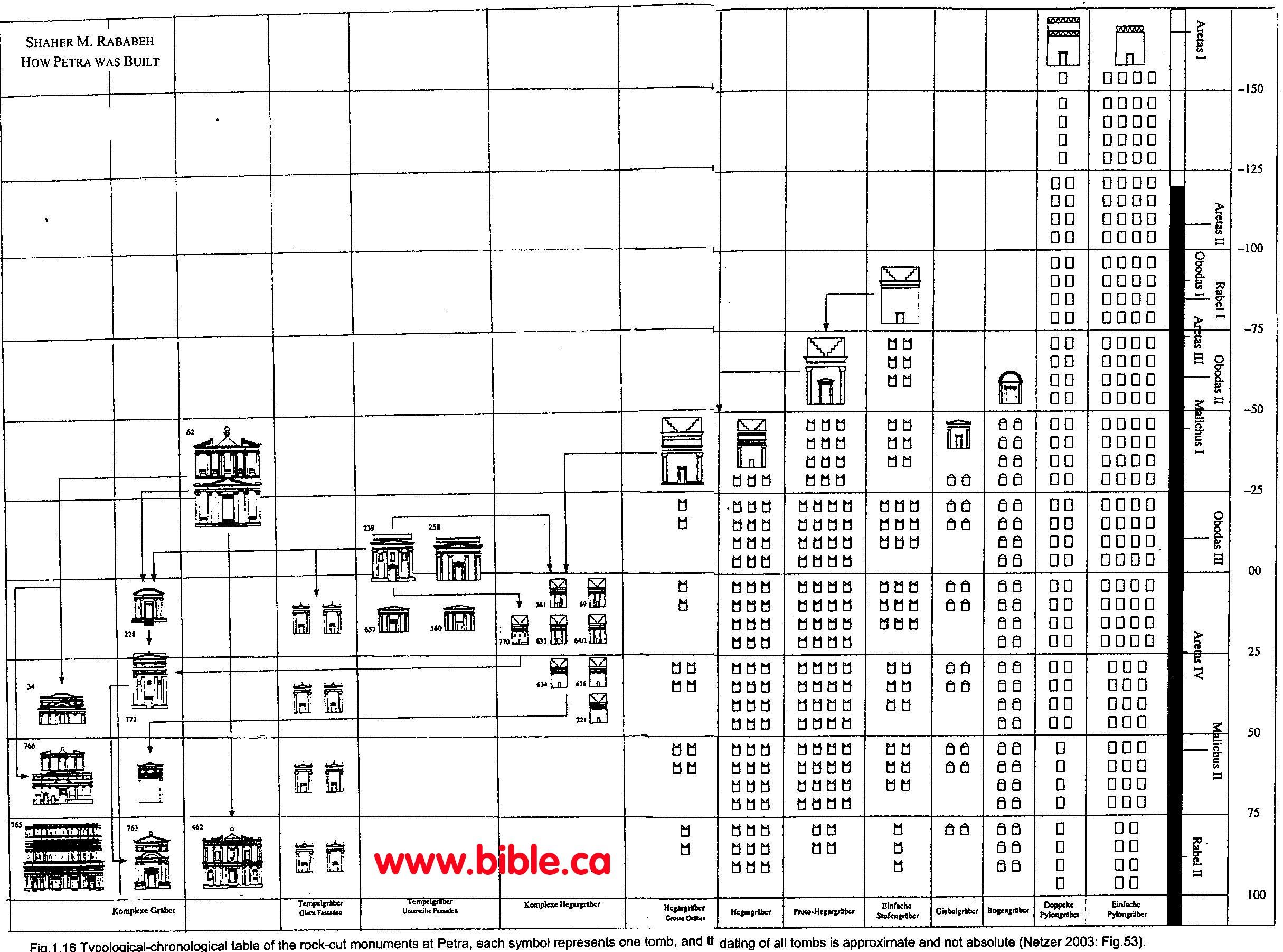 El Beidha Petra Jordan Biblical Kadesh Barnea Sela