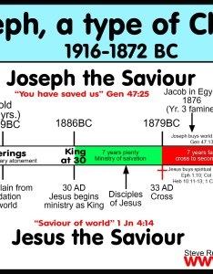 Comparison chart of joseph christ shadows types antitypes and similarities also list rh bible