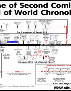 The true second coming and end of world chronology also false prophecy charts rh bible